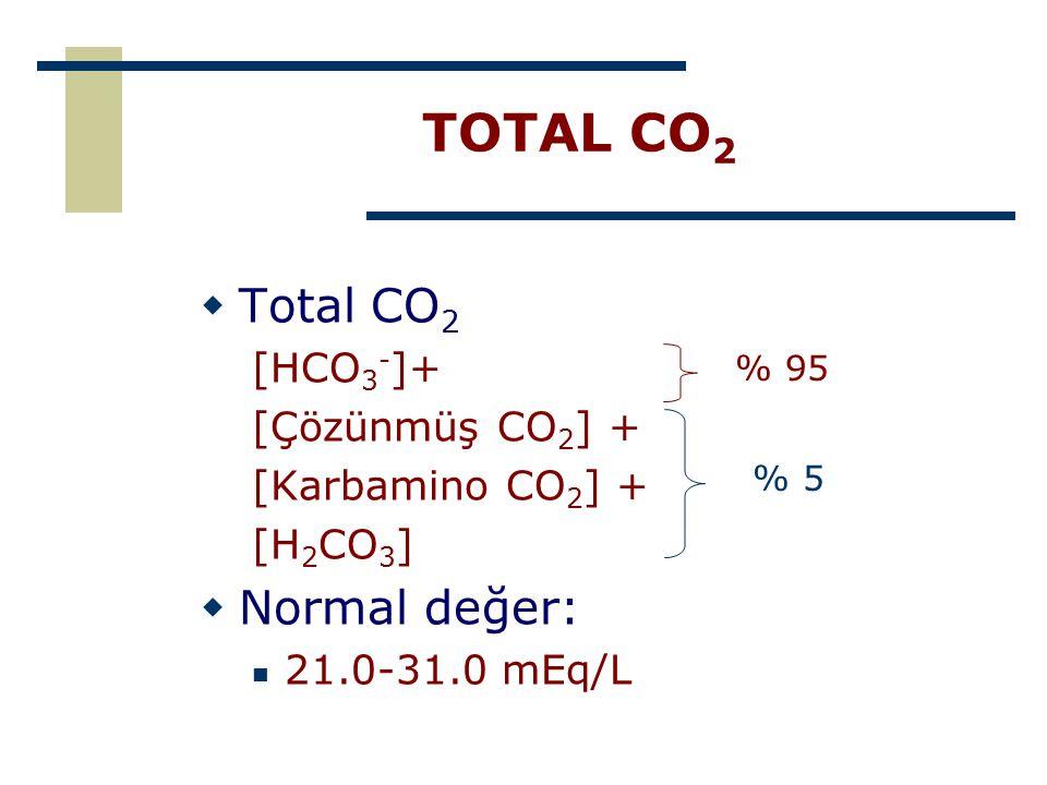 TOTAL CO2 Total CO2 Normal değer: [HCO3-]+ [Çözünmüş CO2] +